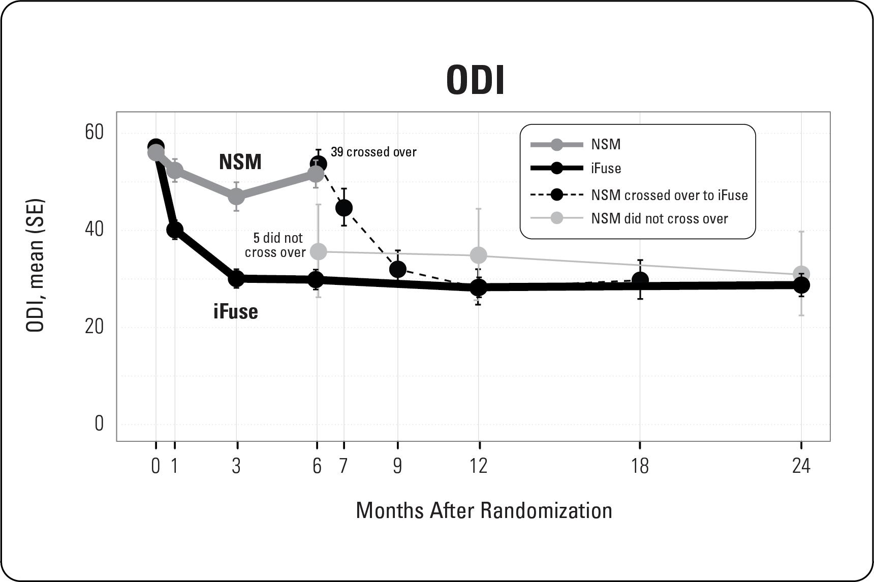 ODI Chart