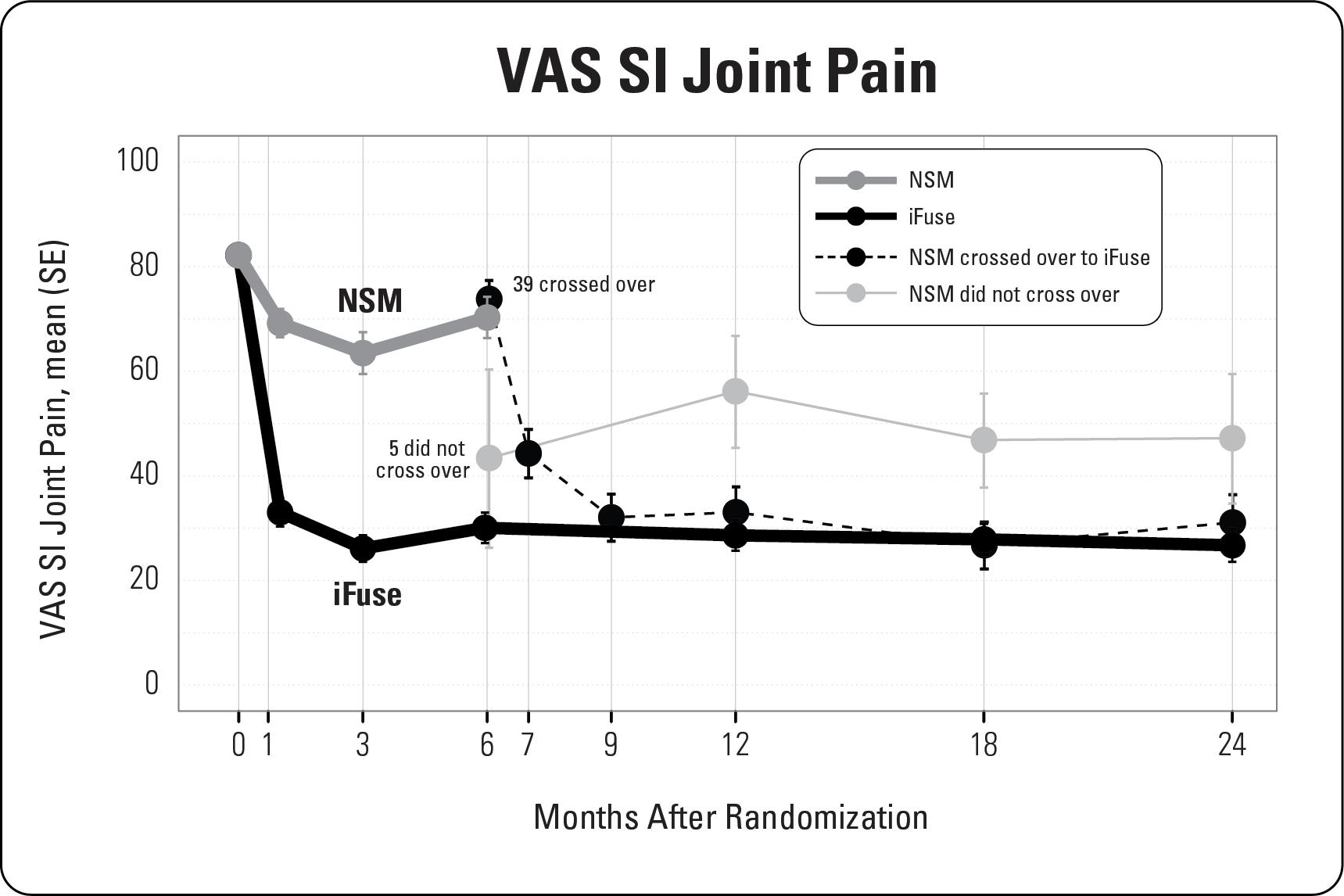 VAS SI Joint Pain chart
